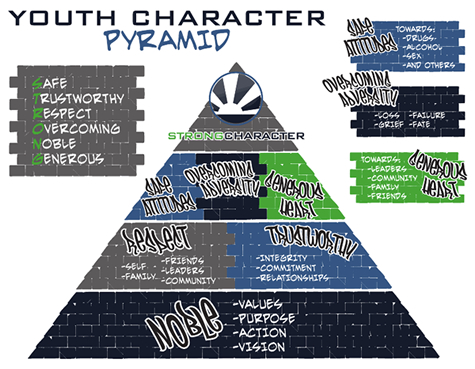 Youth Character Pyramid